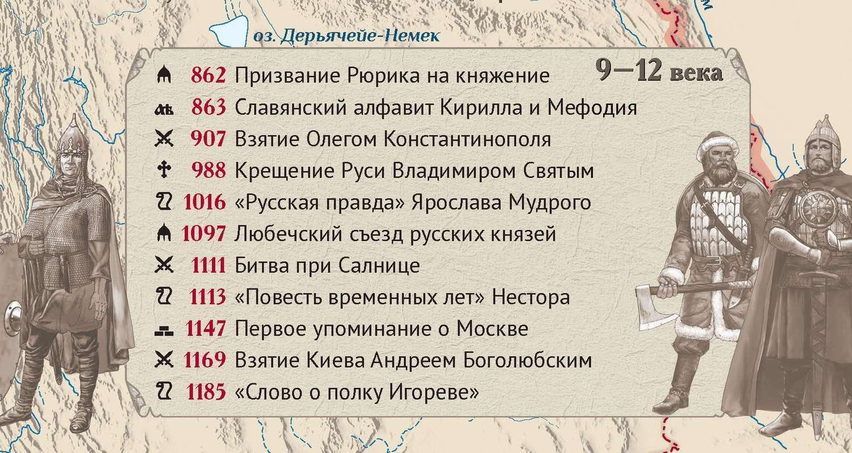 исторические личности россии от древней руси до наших дней таблица более наглядно видно